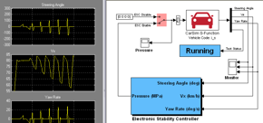 ESC with Simulink
